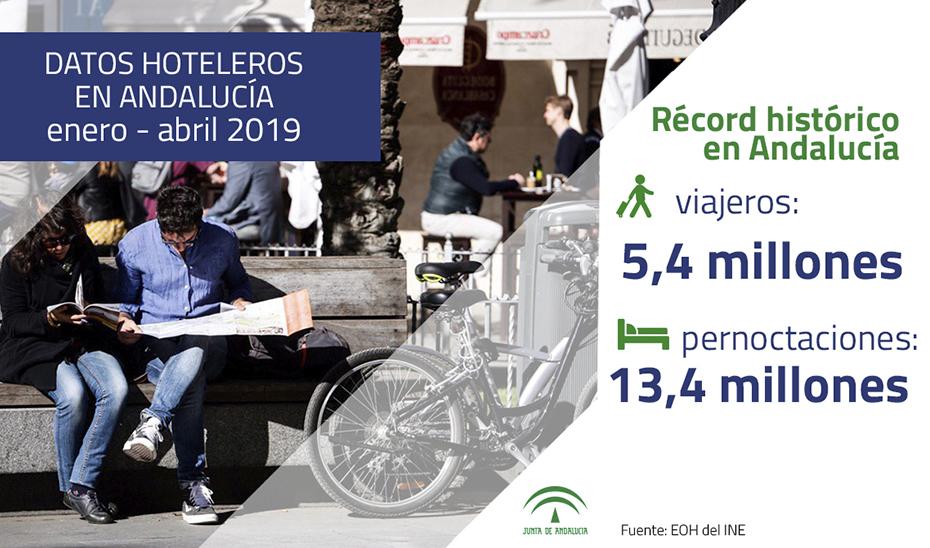 Andalucía recibió a 5,4 millones de viajeros en el primer cuatrimestre del año.