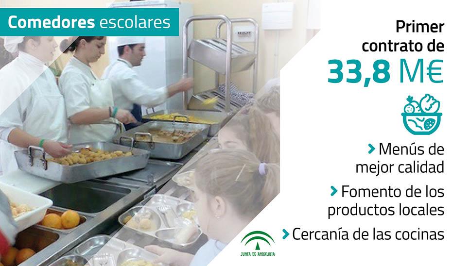 El Gobierno andaluz modifica la contratación de comedores escolares ...
