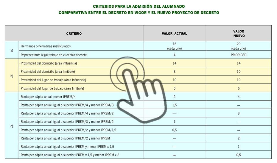 Pincha en la imagen superior para acceder a la tabla completa con los criterios de baremación.