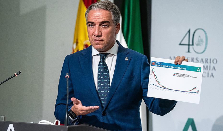 Salud elabora un plan de contingencia para un escenario previsible de 3.000 ingresos por Covid