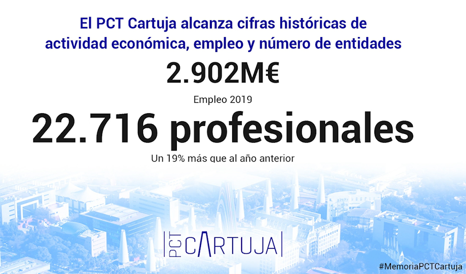 El PCT Cartuja alcanzó en 2019 cifras históricas con más de 2.900 millones en actividad económica