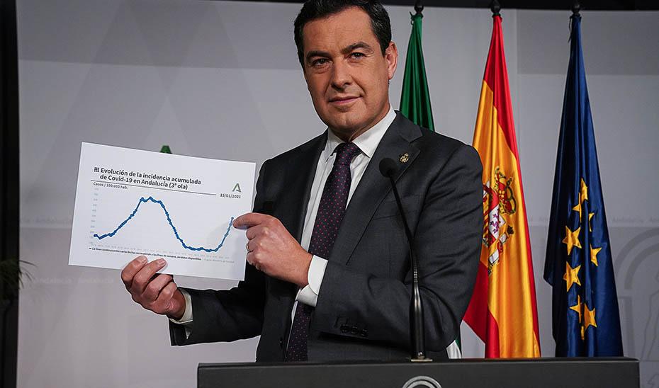 El presidente muestra un gráfico con la evolución de la tercera curva en Andalucía.