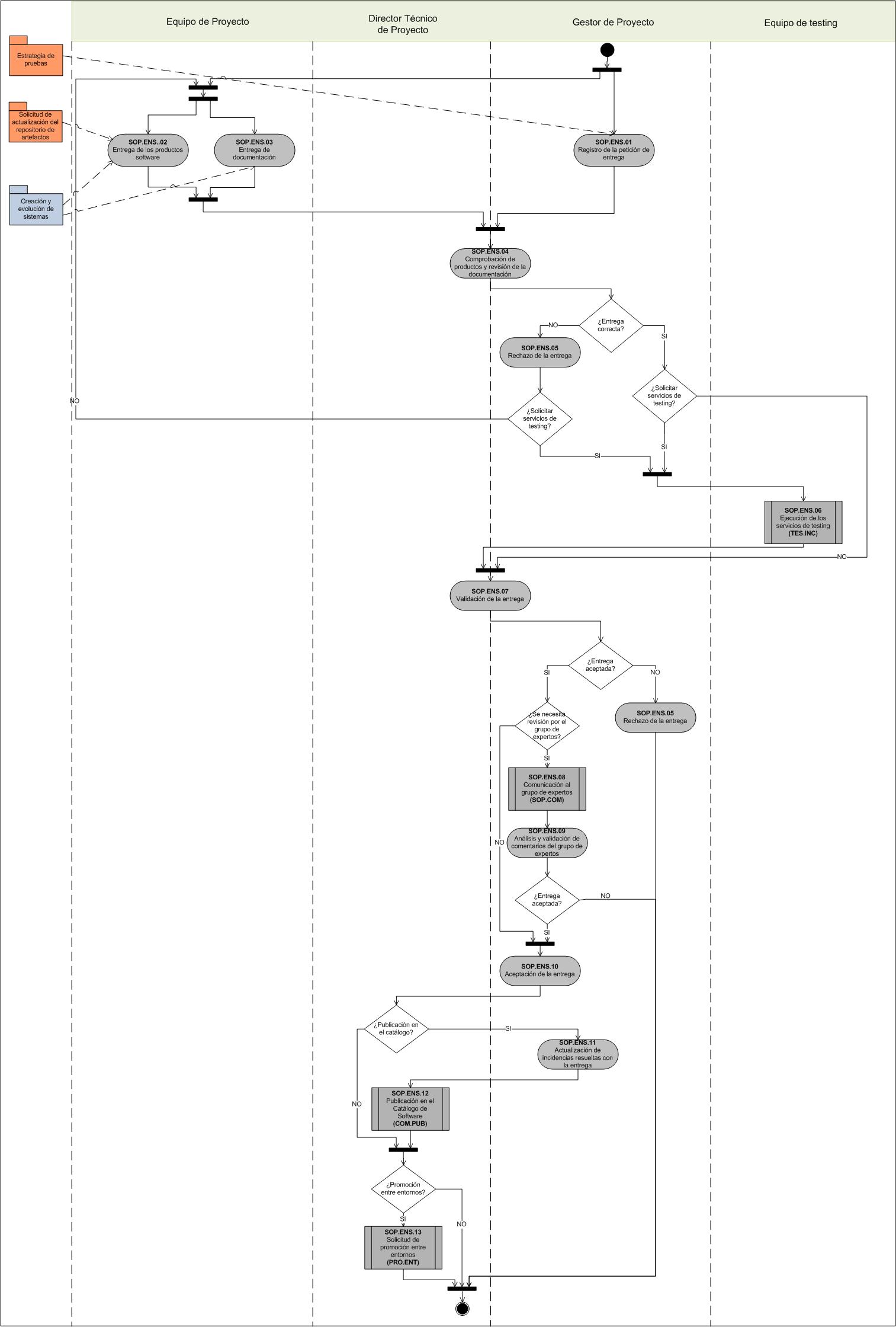 Procedimiento de Entrega de Software   Marco de Desarrollo de la ...