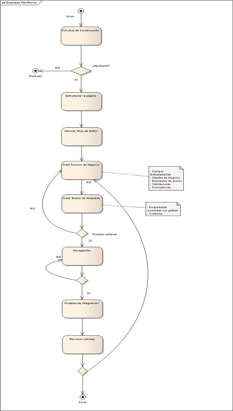 Proceso de construcción de la capa de presentación   Marco de ...