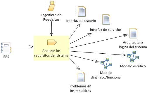 MadejaIR ARS analizar los requisitos del sistema marco de desarrollo de la