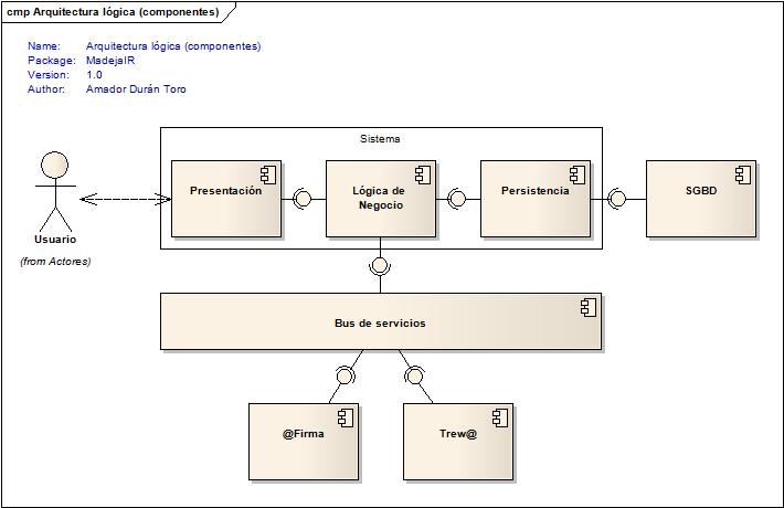 MadejaIR ArqComp analizar los requisitos del sistema marco de desarrollo de la