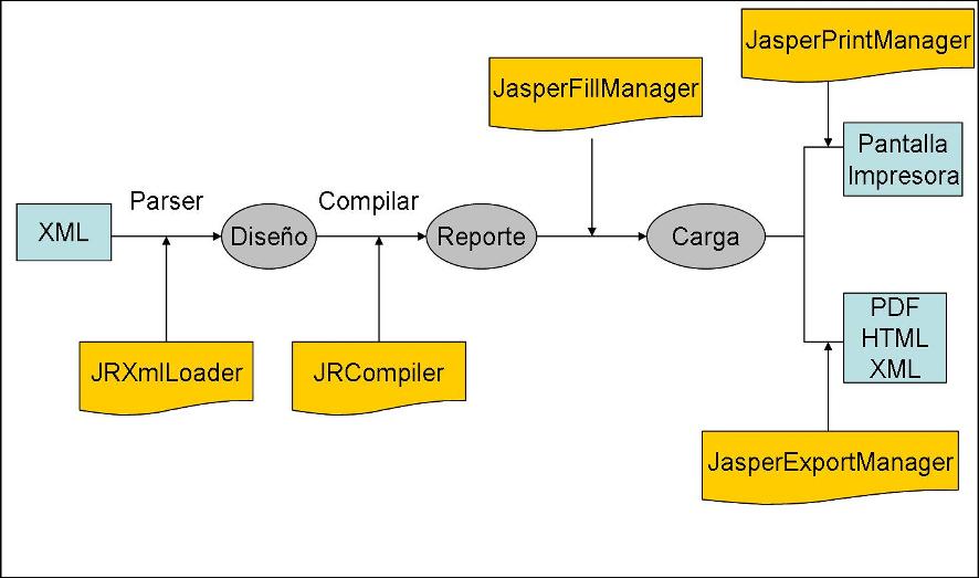JasperReports | Marco de Desarrollo de la Junta de Andalucía