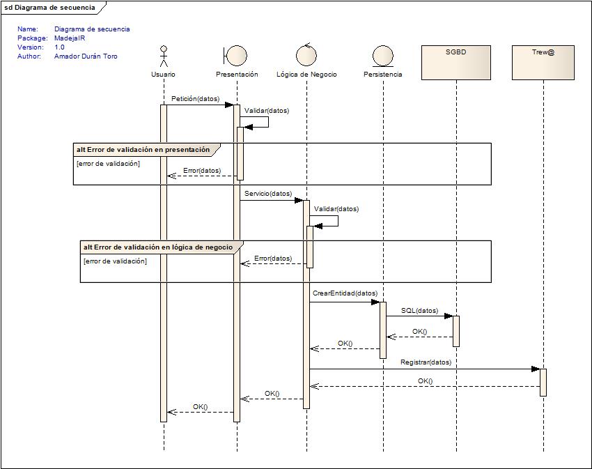 Analizar los requisitos del sistema | Marco de Desarrollo de la ...