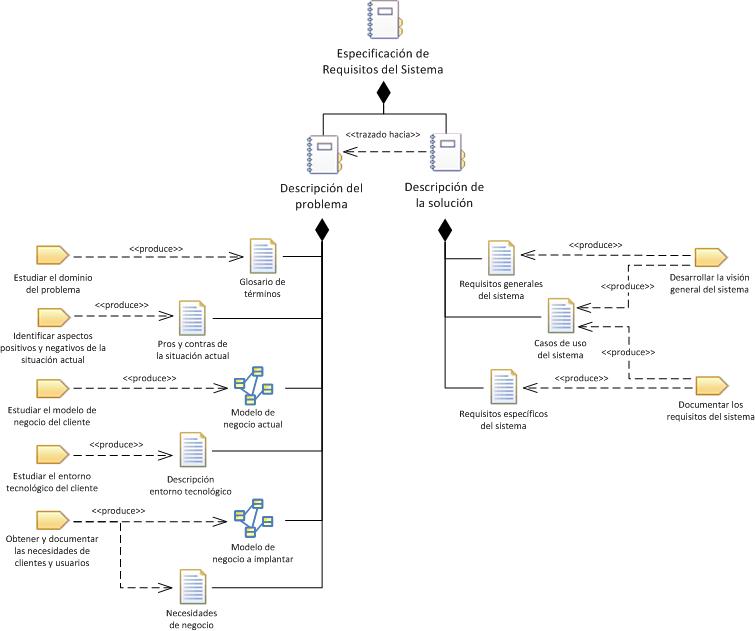 Especificación de Requisitos del Sistema | Marco de Desarrollo de la ...