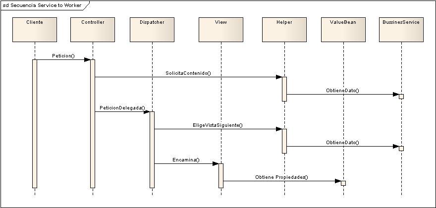 Service to worker marco de desarrollo de la junta de andaluca a continuacin se muestra un diagrama de secuencia de las colaboraciones entre los componentes ccuart Choice Image