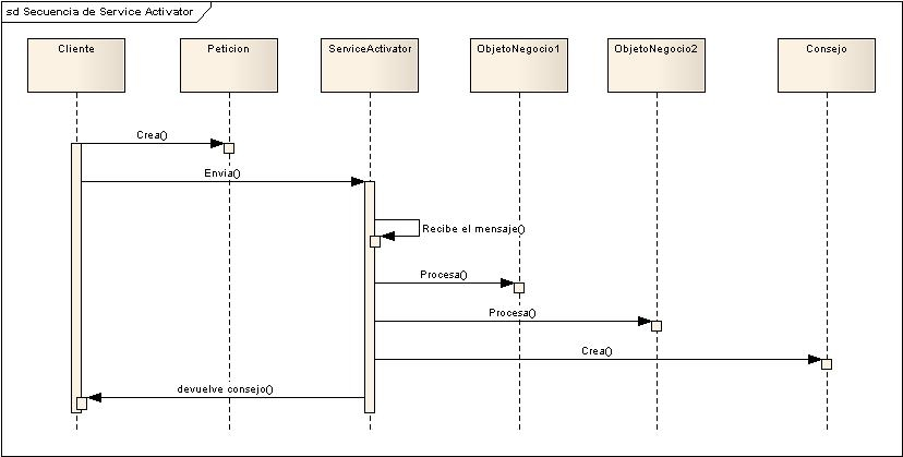 Service activator marco de desarrollo de la junta de andaluca el cliente solicita una facilidad de procesamiento asncrono de los objetos de negocio que participan en un flujo de trabajo el cliente puede ser cualquier ccuart Choice Image