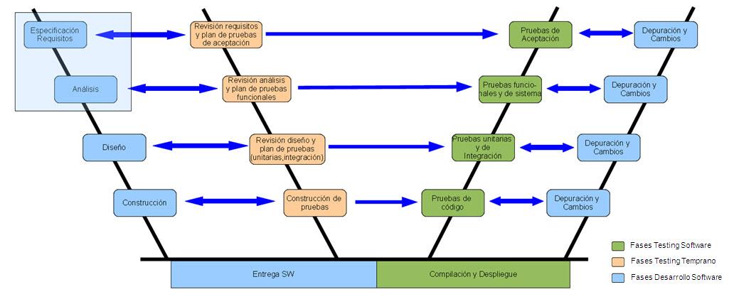 Creación y Evolución de Sistemas | Marco de Desarrollo de la Junta ...