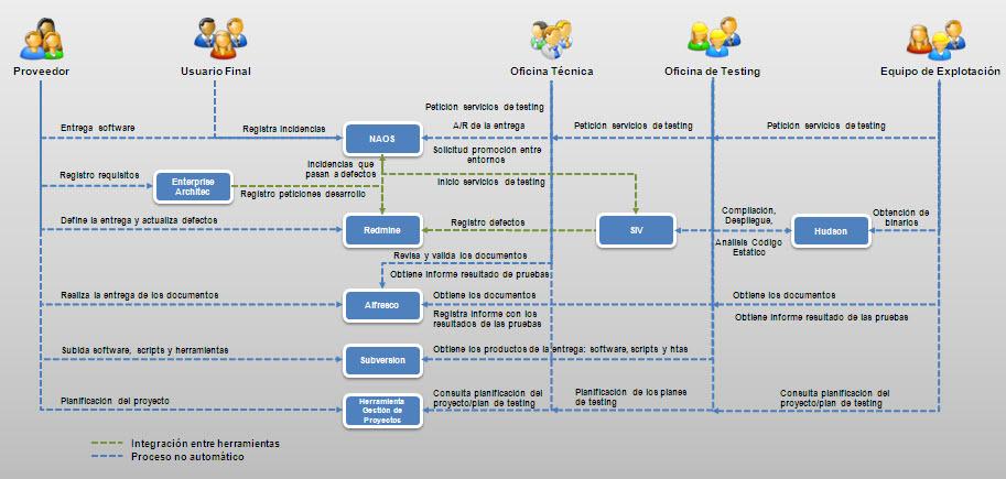 propuesta de plataforma tecnológica | marco de desarrollo de la