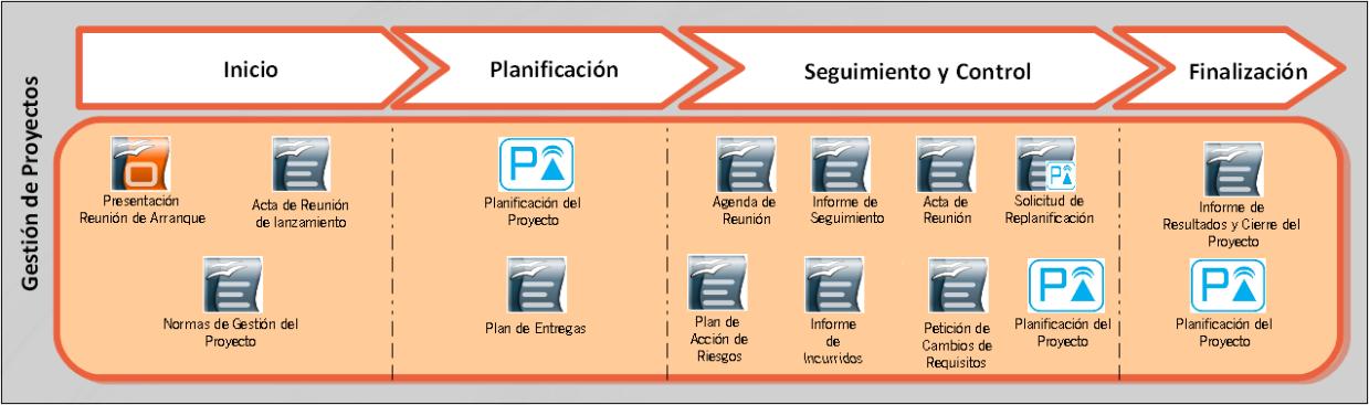 Carácter de los entregables de Dirección de Proyectos en función del ...