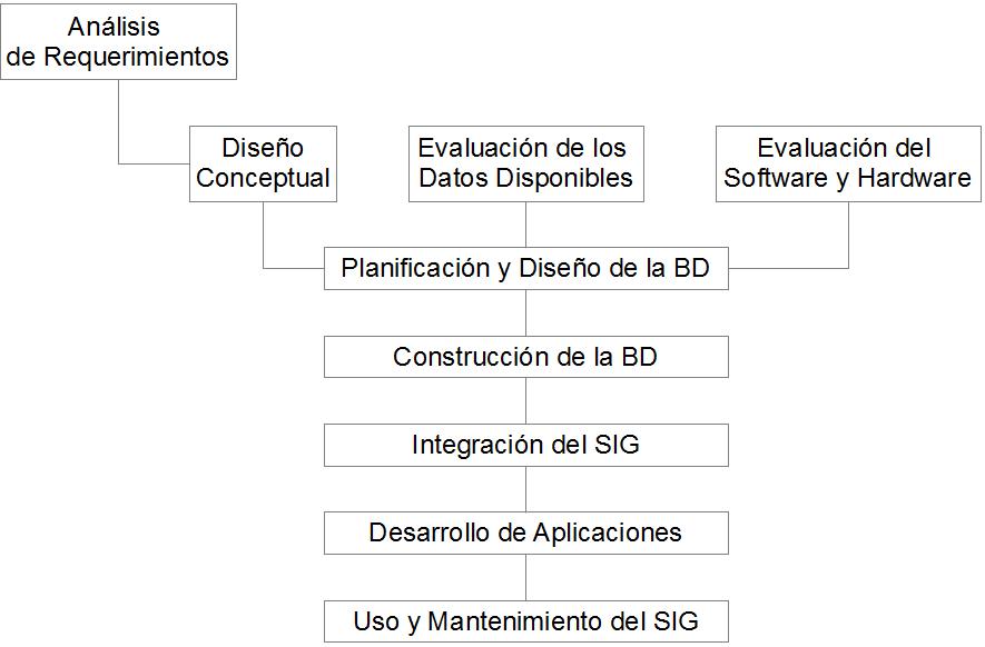 Conceptos sobre el diseño de los sistemas SIG   Marco de Desarrollo ...