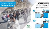Andalucía recibió 768.000 turistas durante la pasada Semana Santa, un 1,2% más que en 2018