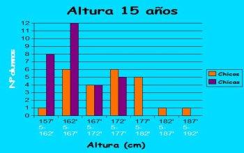 Altura media 15 anos espana