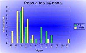 Peso promedio de una nina de 1 ano