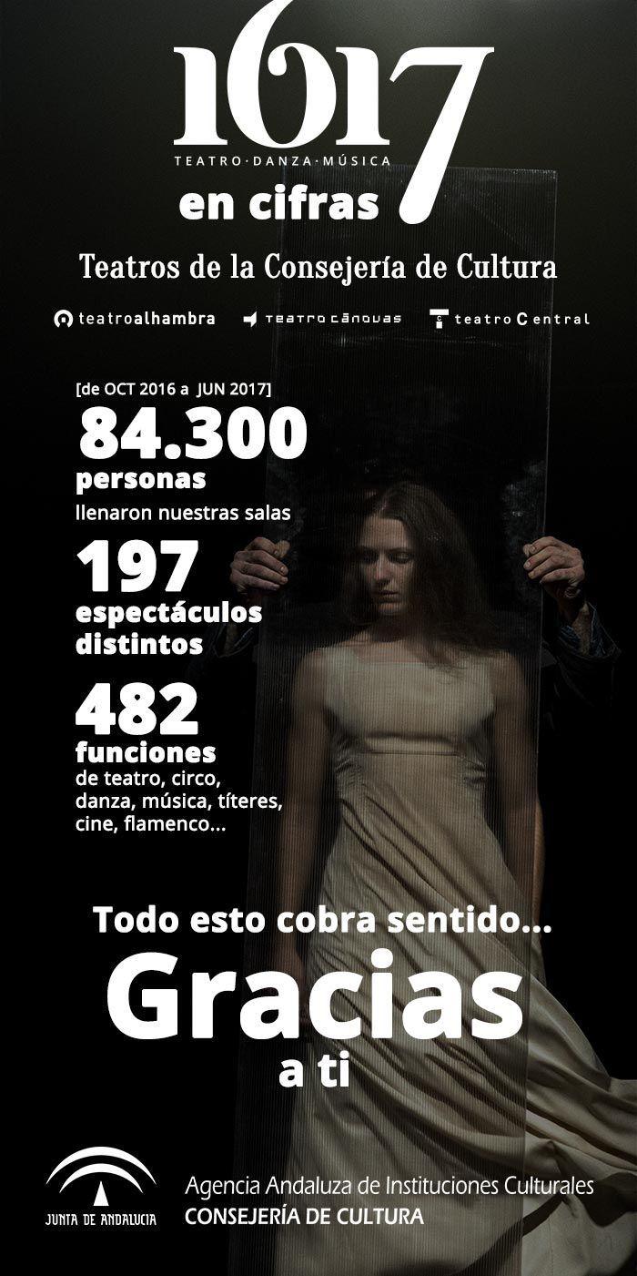 Teatros de la Consejería de Cultura en cifras