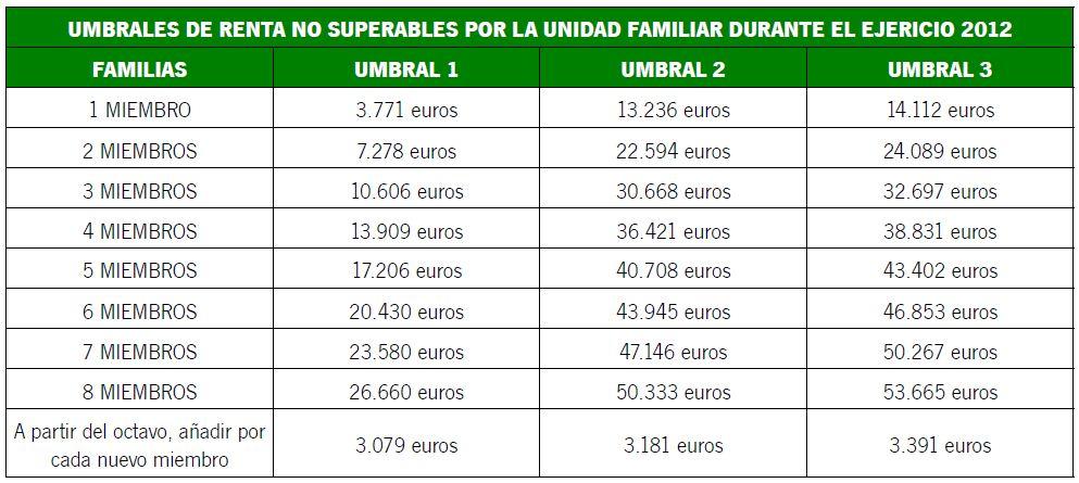 AE RD Umbrales - Tabla 2 (Tabla 2.JPG)