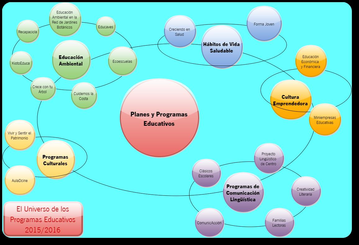 Universo Programas Educativos 2015/2016 (Universo Programas educativos 2015-2016.png)