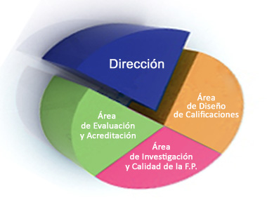 Areas de trabajo