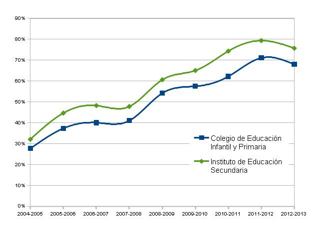 junta andalucia consejeria educacion seneca: