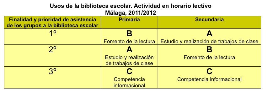 Evaluación 11-12, 2