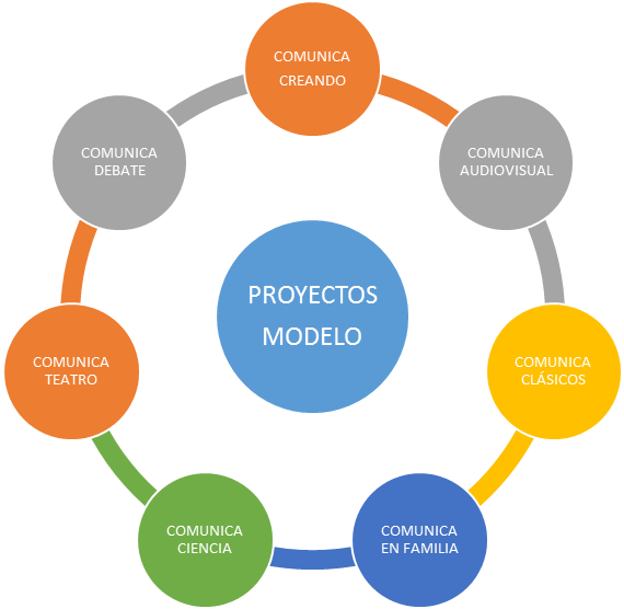 Proyectos_modelo