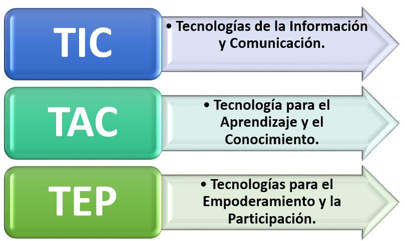 Nuevas miradas TIC TAC TEP (TIC-TAC-TEP.jpg)