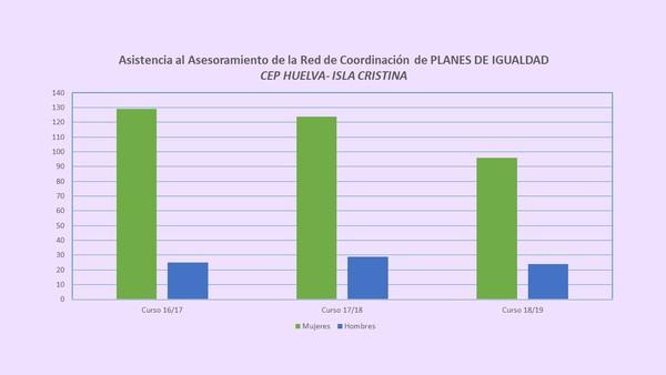 Gráfico_formación_igualdad (asistencia igualdad.jpg)