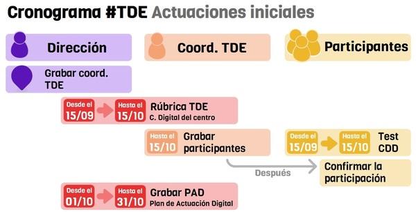 Cronograma TDE 21-22