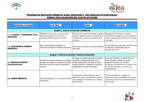 Rúbrica Valoración Plan de Actuación ALDEA Modalidad A
