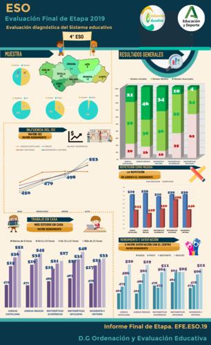 Infografía del informe final de etapa 4º ESO - 2019