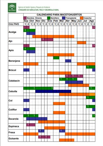 Calendario de siembra para macetohuertos