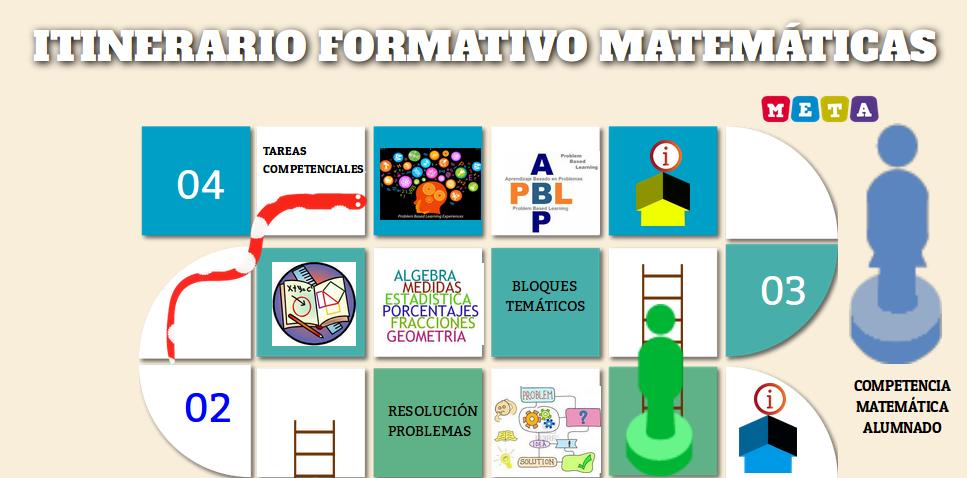 Itinerario Formativo Matemáticas