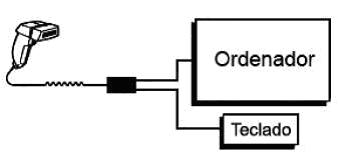 Lector código de barra (lectorcodigo.JPG)