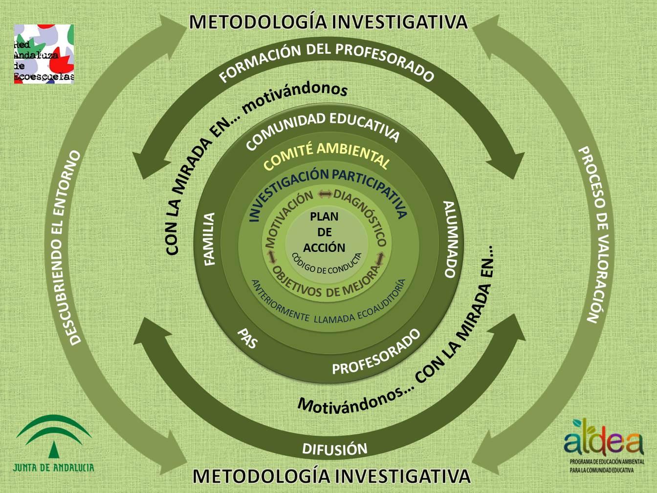 Esquema metodología Ecoescuelas (ESQUEMA ECOESCUELA LOGOS.jpg)