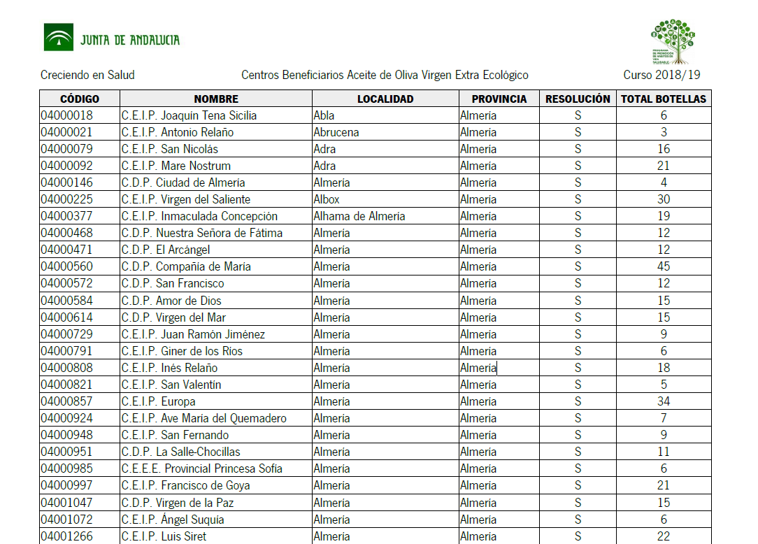 centros beneficiarios aceite 18-19 (centros beneficiarios aceite 18-19.png)