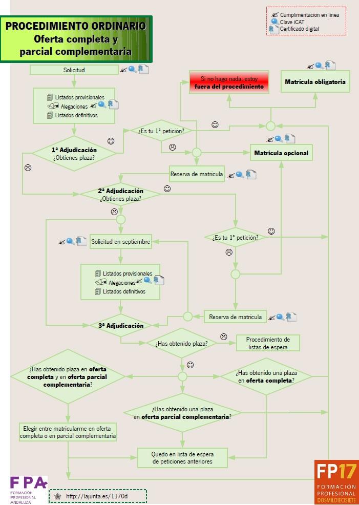 Diagrama proceso ordinario OC