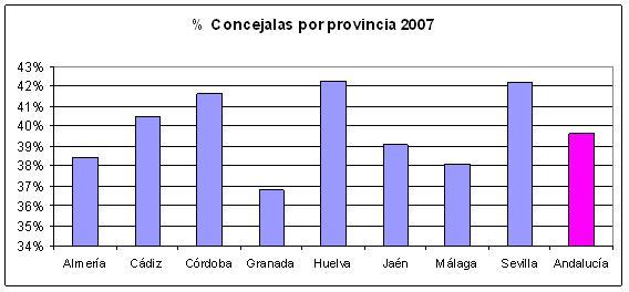Concejalas por provincias 2007