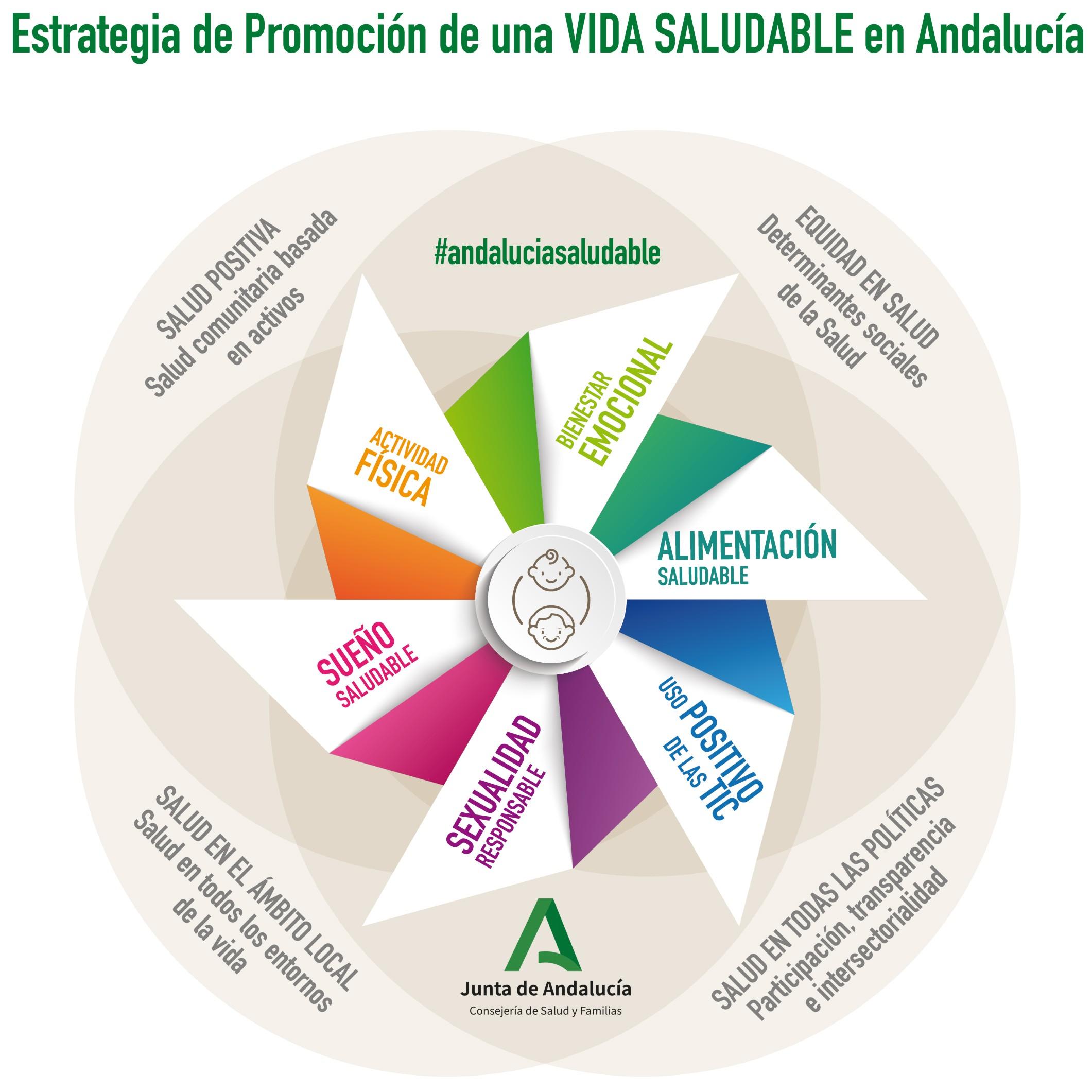 Infografia Estrategia de Promoción de una Vida Saludable en Andalucía