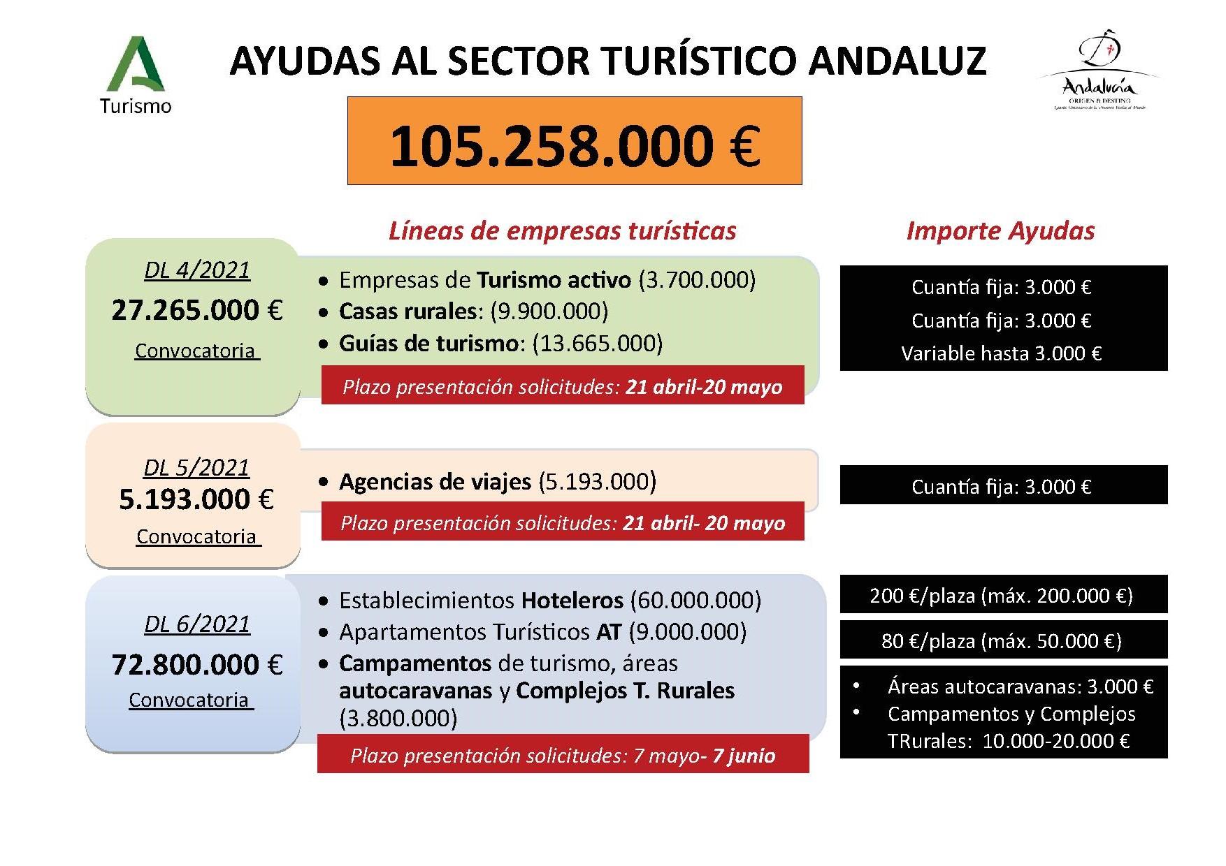 ayudas al turismo andaluz