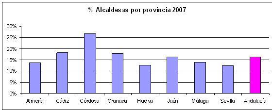 Presencia de Alcaldesas gobiernos locales