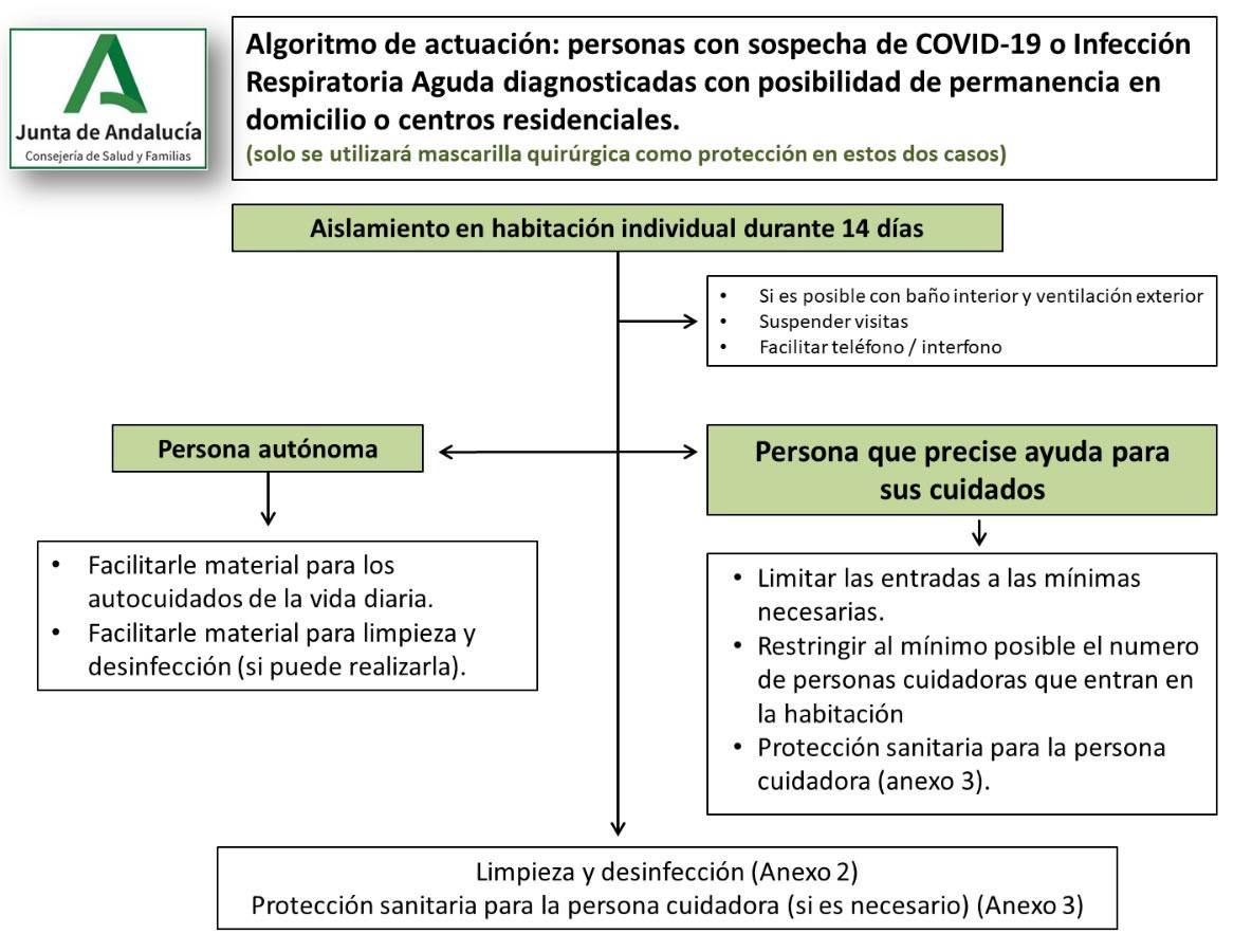 Recomendaciones de actuación en personas con sospecha de Covid19.