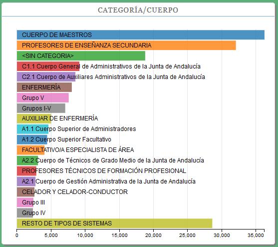 Captura de pantalla de la aplicación Ofertas de Empleo Público de la Junta de Andalucía 2