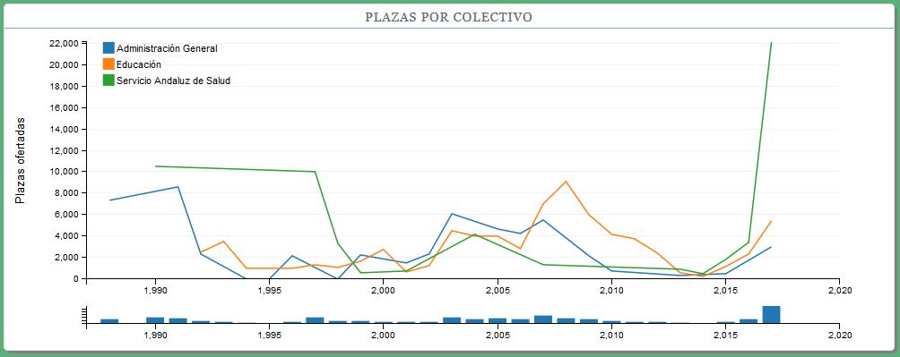 Captura de pantalla de la aplicación Ofertas de Empleo Público de la Junta de Andalucía 1