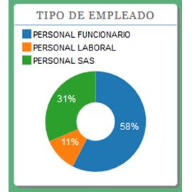 Captura de pantalla de la aplicación Ofertas de Empleo Público de la Junta de Andalucía 3