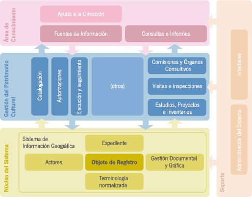 Imagen de la arquitectura funcional de Mosaico