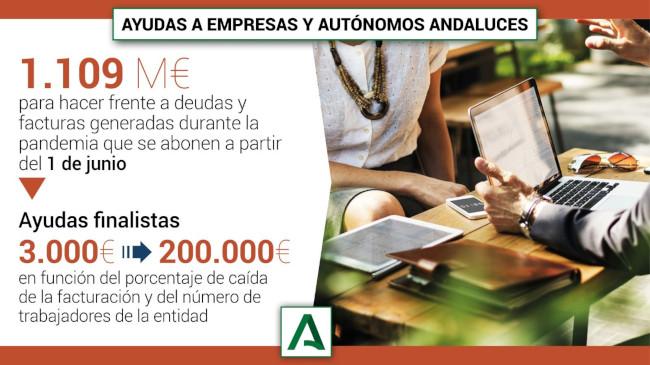 Ayudas a empresas y autónomos andaluces por valor de 1.109 millones de euros